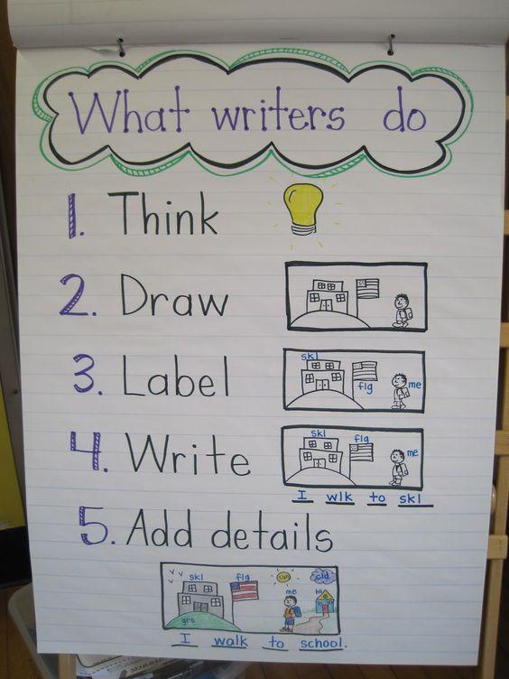 良好的写作 这两个阅读区的示意图能够帮助幼儿自主写作,为支持性环境。 第一版:好的写作具有什么特质(适合大班、学前班)  Good writing has all of these traits. 良好的写作具有所有这些特质。 1. interesting ideas readers like 选择读者喜欢的有趣想法 2. organization you can follow 组织你的想法 3.