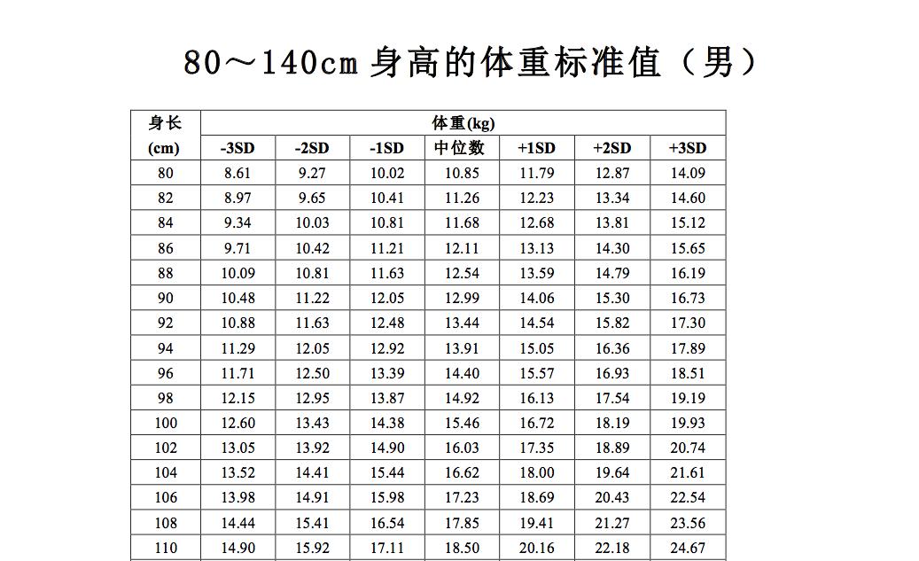 体重 140cm 平均