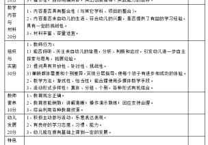 体育活动、课堂教学、教学环境评价表