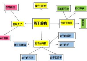 小班主题活动:能干的我(主题网络图)