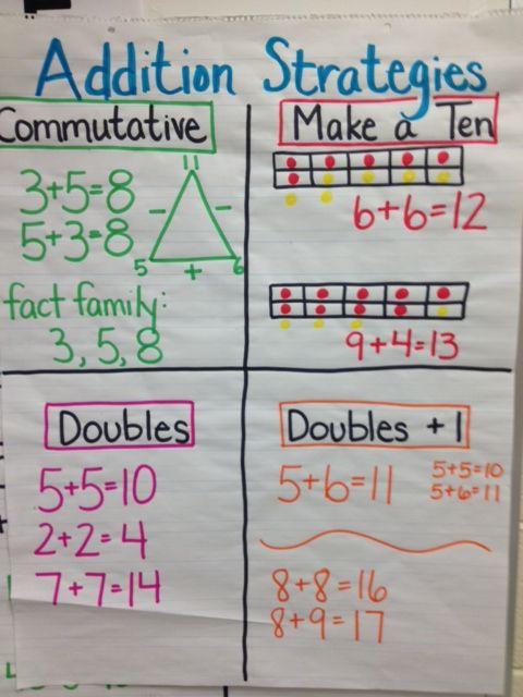 addition-strategies