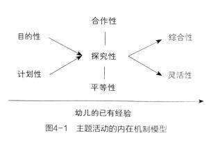 如何在主题活动中支架儿童的主动学习——来自深圳莲花二村幼儿园的课程实践