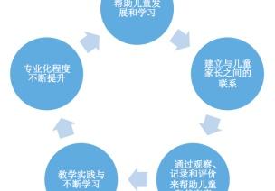 新手幼教必须知道的事:成为优秀幼教的五个步骤