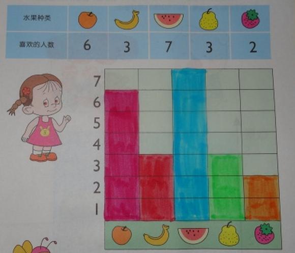 教学活动 | 大班数学:教案及反思《10以内图表统计》