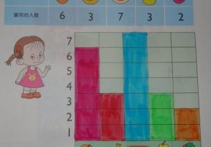 教學活動 | 大班數學:教案及反思《10以內圖表統計》
