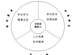 重磅!《中国学生发展核心素养》正式发布,孩子这6种素养最重要(家长老师都该知道)
