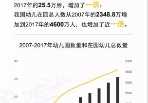 2019中国学前教育生态小报告