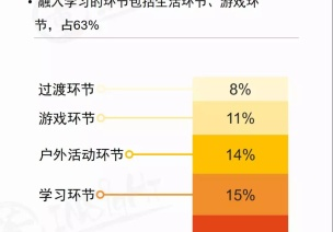 2019中國學前教育生態小報告