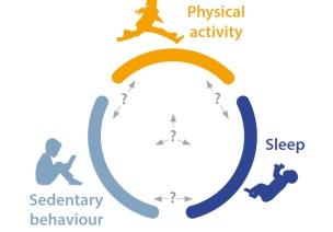 世卫组织发布《5岁以下儿童的身体活动,久坐行为和睡眠指南》