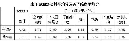 《幼兒學習環境評量表》ECERS-R量表試測情況及分析