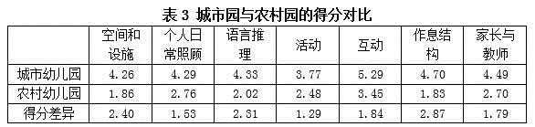 《幼儿学习环境评量表》ECERS-R量表试测情况及分析