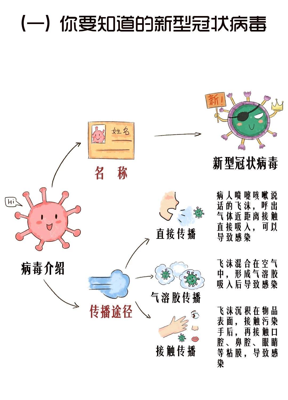 圖說|新型冠狀病毒,家長和小朋友應該了解的那些事兒