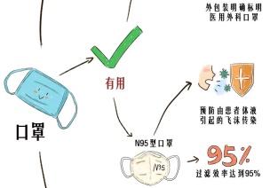 图说|新型冠状病毒,家长和小朋友应该了解的那些事儿